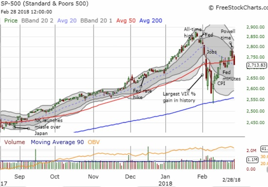 THE S&P 500 (SPY) slipped below its 50DMA with a 1.1% loss. It closed on top of the downtrending 20DMA.