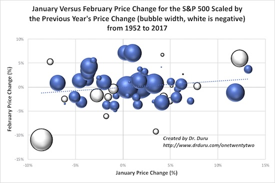 While January's price change was historically very strong, February's pullback following a strong January is quite normal on a longer-term basis.