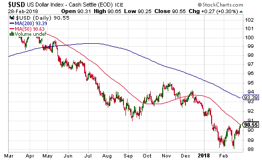 The U.S. dollar index is on the comeback trail. It will confirm a W-bottom with a 50DMA breakout.