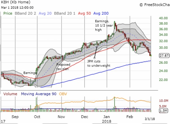 KB Home (KBH) has suddenly fallen from favor as a test of 200DMA support looms.