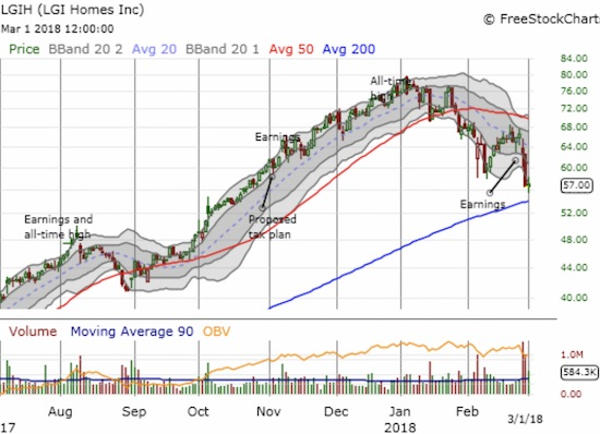 LGI Homes, Inc. (LGIH) confirmed 50DMA resistance by making a lower low. Can the 200DMA hold as support and provide a base for the next breakout?