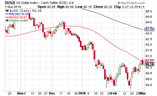 The U.S. dollar index (USD) is working on a W-bottom but failed to confirm it today with a 50DMA breakout.