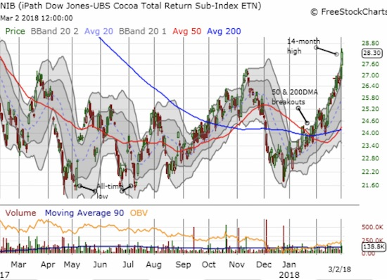 The iPath Bloomberg Cocoa SubTR ETN (NIB) has rallied nearly straight up for over two months as the market scrambles to adjust to overly pessimistic expectations for the market.