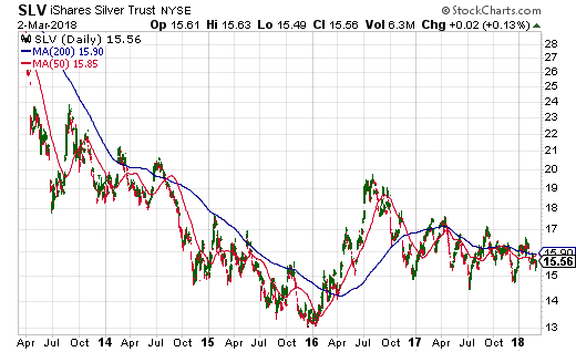 The iShares Silver Trust (SLV) is in the middle of a 2-year trading range after bottoming in early 2016.