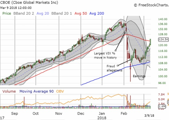 The Cboe Global Markets, Inc. (CBOE) survived its test with 200DMA support. The brief breakdown likely shook out a lot of motivated sellers.