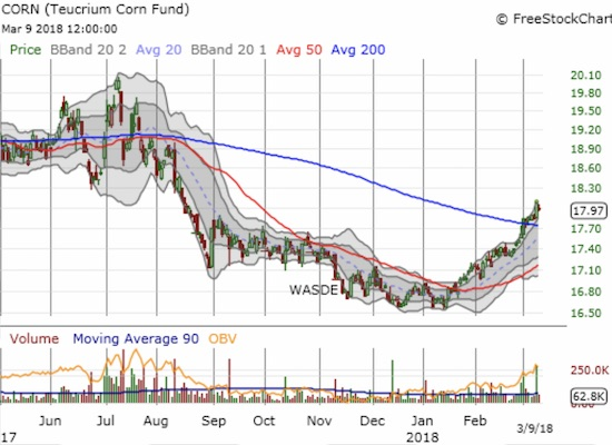 The Teucrium Corn ETF (CORN) broke out above its 200DMA downward trend and the Fall consolidation period that preceded fresh all-time lows.