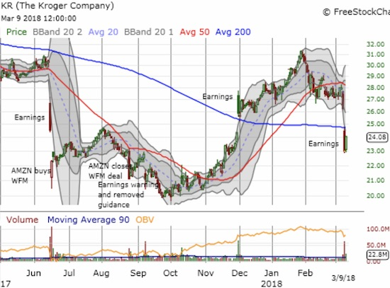 Kroger (KR) gave up the ghost with its 200DMA breakdown.