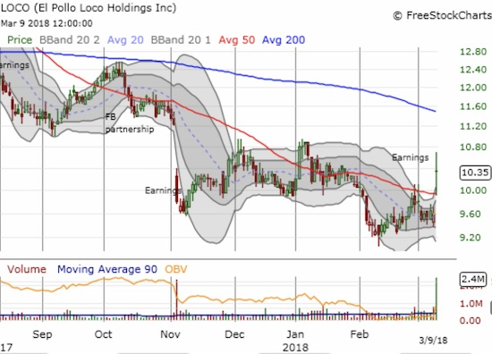 El Pollo Loco Holdings, Inc. (LOCO) has struggled since late last summer. The bottom may finally be here.