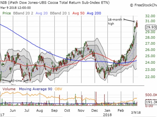 The iPath Bloomberg Cocoa SubTR ETN (NIB) has gone nearly straight up for since the December low which almost tested the all-time low. The run-up is almost parabolic and the risk/reward favors taking profits.