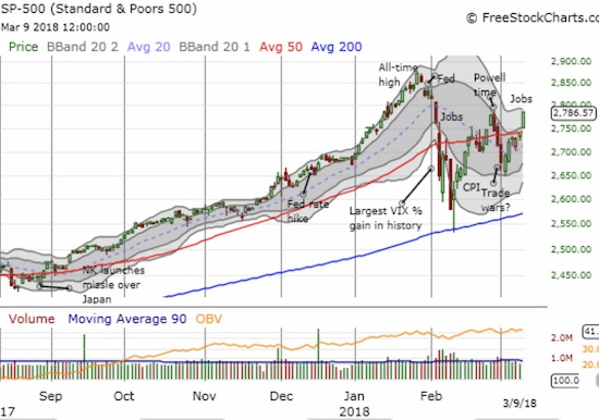 The S&P 500 (SPY) broke out from 50DMA resistance and offers a lot more upside for a rendezvous with its all-time high.