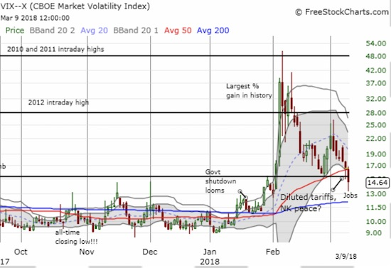 The volatility index, the VIX, broke down below the 15.35 pivot line a day after bouncing perfectly off its magic number pivot.