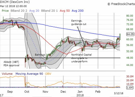 DexCom (DXCM) printed a very bullish breakout above its 200DMA on a 6.6% gain. A close of the September gap down is now within sight.