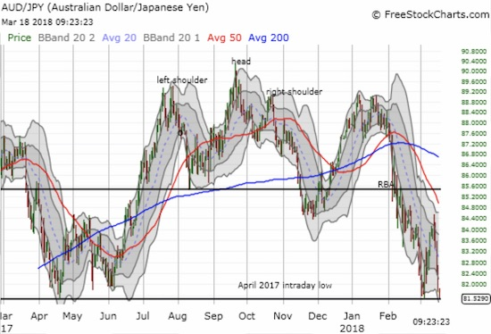 The Australian dollar versus the Japanese yen is challenging a major support level. AUD/JPY continues to flag warning signs for financial markets.