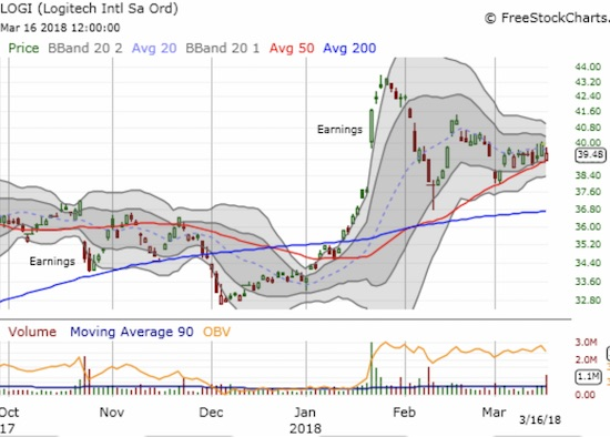 Logitech (LOGI) formed a triangle with its post-earnings pullback and solid support at its rising 50DMA. A breakout above $41.50, the previous peak, would be very bullish.