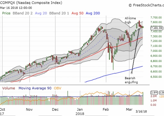 The NASDAQ started last week at a new all-time high and slid into Friday barely clinging to its short-term primary uptrend.