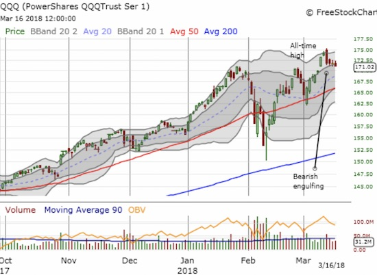 Like the NASDAQ, the PowerShares QQQ ETF (QQQ), spent most of the previous week cooling off from the last all-time high and barely clinging to the bottom of its upper-Bollinger Band channel.