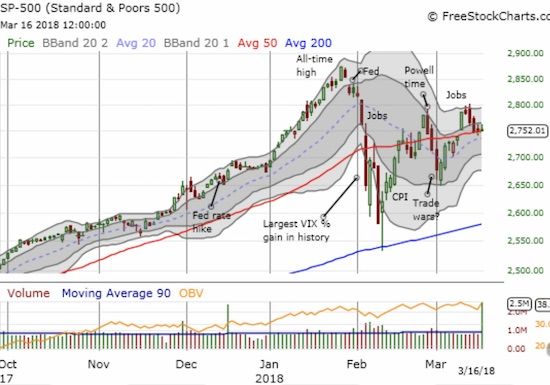 The S&P 500 (SPY) limps into the coming trading week after just barely avoiding a 5th day in a row of selling that closed the index on top of its 50DMA support for the 3rd day in a row.