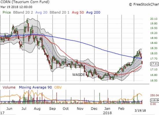 After a promising breakout, Teucrium Corn (CORN) plunged back through its 200DMA. Can the now uptrending 50DMA hold as support?