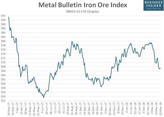 The price of iron ore hit a 4-month low making the double/triple top look ever more ominous.