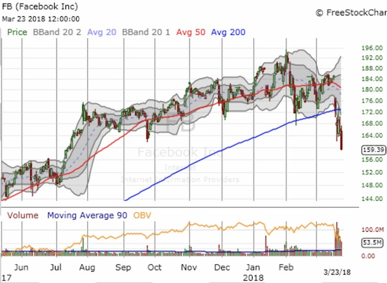 Facebook (FB) became a broken stock by confirming a breakdown below its uptrending 200DMA