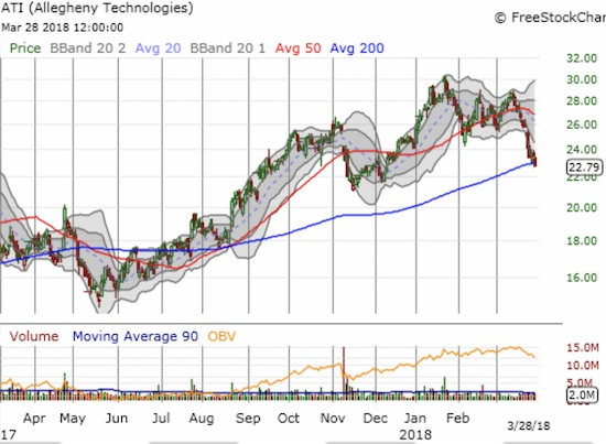 Allegheny Technologies Incorporated (ATI) ducked under its 200DMA with a 2.4% loss on the day. The stock looks vulnerable enough to challenge November's low.