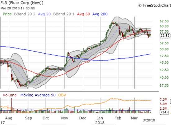 Fluor (FLR) topped out with the market in late January and is trying to hold support around the February low. For now, 50DMA resistance is the more dominant theme.