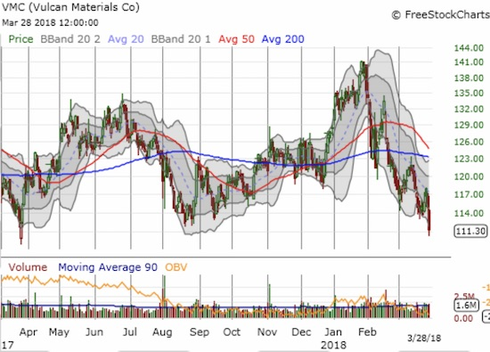 Vulcan Materials (VMC) lost 3.0%. The stock has not closed this low since October, 2016.