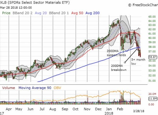 The Materials Select Sector SPDR ETF (XLB) has declined 11 out of the last 13 days after confirming resistance at its 50DMA. The new 5+ month low further confirms a bearish 200DMA breakdown.