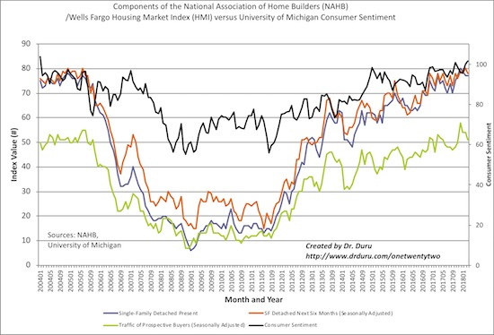 While consumer sentiment jumped to a new 14-year high, the components of the Housing Market Index (HMI) stalled and declined.