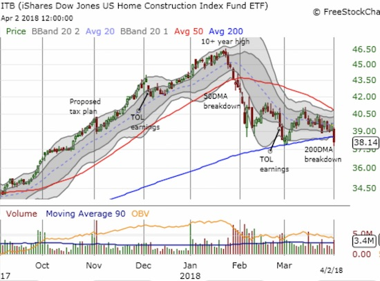 The iShares US Home Construction ETF (ITB) lost 3.4% and ended the day at a new 5-month low.