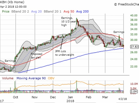 KB Home (KBH) is facing down a squeeze from a downtrending 50DMA and an uptrending 200DMA. March earnings failed to turn the tide.