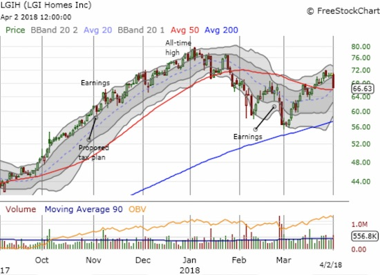 LGI Homes (LGIH) lost its entire 50DMA breakout gains in one day's trading action. Can it hold onto a bullish positioning?