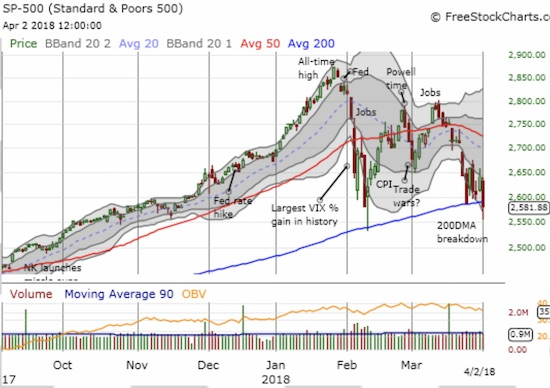 The S&P 500 (SPY) made a rare break and close below its 200DMA support. Late buying was not enough to save support.