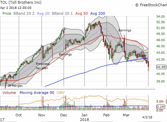 Toll Brothers (TOL) closed at a 6-month low as it confirmed a very bearish breakdown.