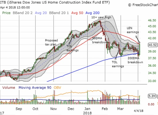 The iShares US Home Construction ETF (ITB) closed below 200DMA support for just one day. Today's 4.7% run-up took ITB right to 50DMA resistance and another important test.
