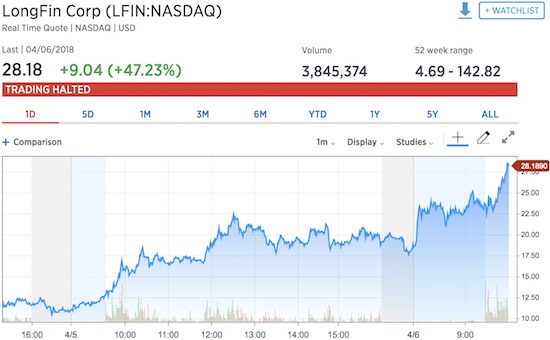 On Friday, April 6th, Longfin Corp. (LFIN) rallied 47% right into a trading halt.