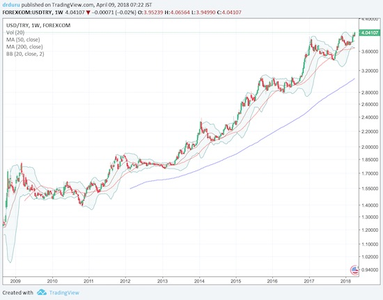 A near relentless rise in USD/TRY since the financial crisis.