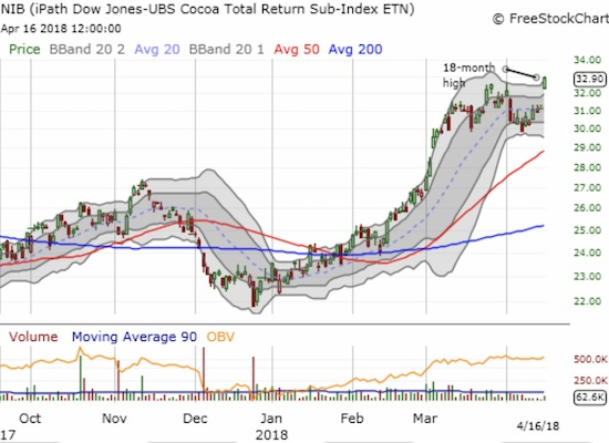 The iPath Bloomberg Cocoa SubTR ETN (NIB) gained a whopping 5.4% on a very bullish breakout.