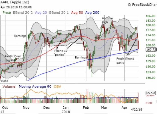 Apple (AAPL) swiftly lost 6.8% in just two days. Adding to the damage down since the February sell-off, I am afraid buyers could slowly but surely be getting exhausted.