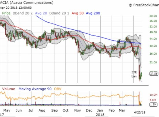 Acacia Communications (ACIA) cratered to its first all-time low since its IPO.