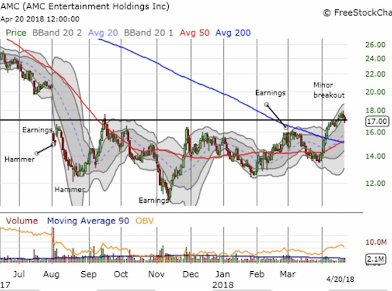 AMC Entertainment Holdings, Inc. (AMC) is trying hard to break out of an extended trading range.