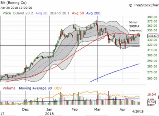 Boeing (BA) tried to break out of its pattern of churn but could not quite summon up enough momentum. The stock pivoted around its 50DMA the last three days.