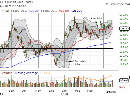 The SPDR® Gold Shares (GLD) tried to sneak away again from a Fed rate hike but gravity proved to be too much this time.