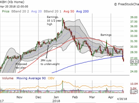 KB Home (KBH) once again confirmed resistance at its 50DMA and confirmed its bearish posture with a subsequent 200DMA breakdown.