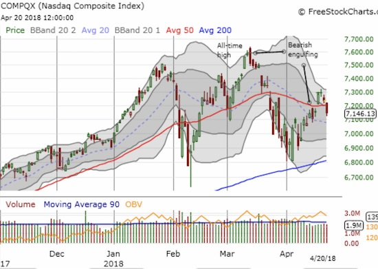 The NASDAQ followed the S&P 500's lead in drooping below its 50DMA.