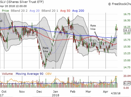 The iShares Silver Trust (SLV) HAS succeeded in sneaking away from another Fed rate hike. This 200DMA breakout looks encouraging but so many breakouts have failed since November 2016.