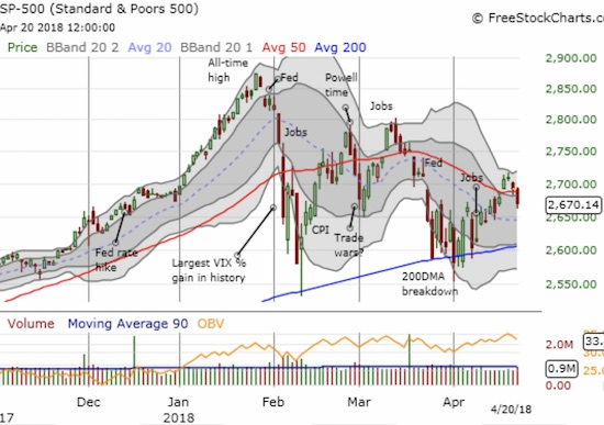 The last bounce of 200DMA support finally ran out of gas for the S&P 500 (SPY). Now the index is fighting yet another 50DMA breakdown.