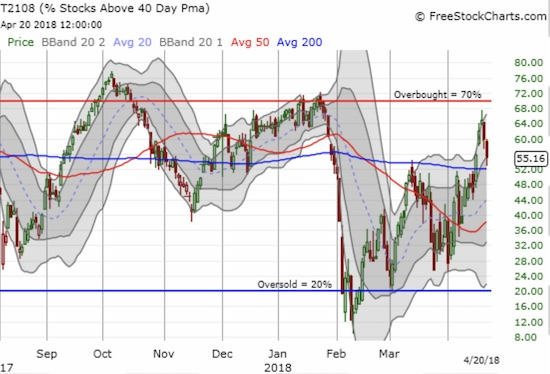 AT40 (T2108) experienced a sharp rejection just under the overbought threshold of 70%. Can it hold a higher low o this pullback?