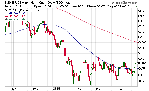 It is starting to look like the U.S. dollar index (USD) has stopped going down.