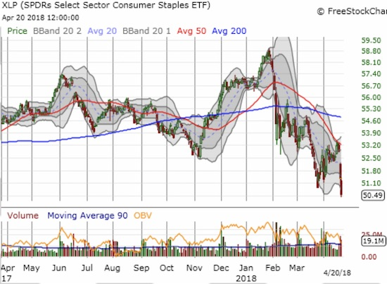 The Consumer Staples Select Sector SPDR® Fund (XLP) confirmed its bearish positioning by failing to break through rapidly declining resistance from its 50DMA.